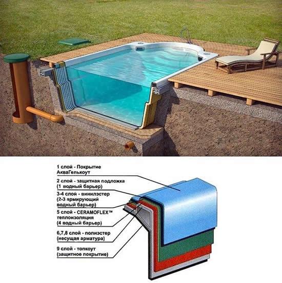 Построить бассейн на даче - виды, характеристики и монтаж