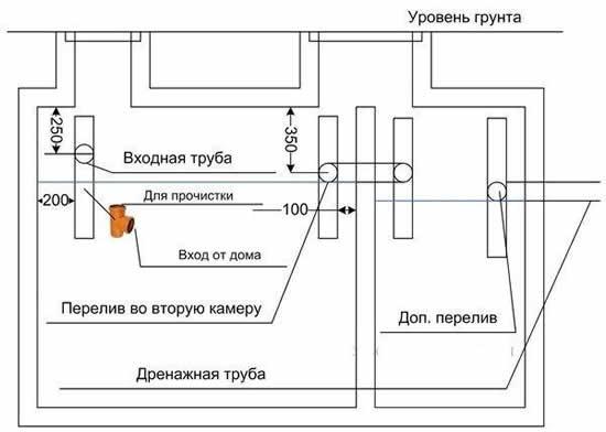Схема септика для дома своими руками