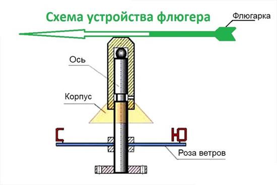 Чертеж как сделать флюгер из металла